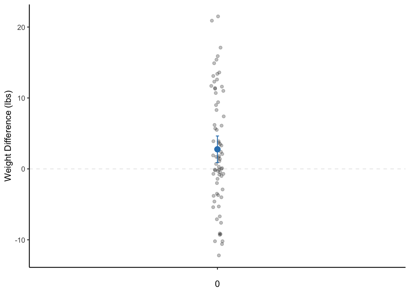 A dot plot of the weight change of female patients with anorexia before and after the study. The dot is the mean weight change and the bars represent the 95% CI.  Note: The data points are actually only on a single line on the x-axis. They are only jittered (dispersed) for easier visualization of all data points.