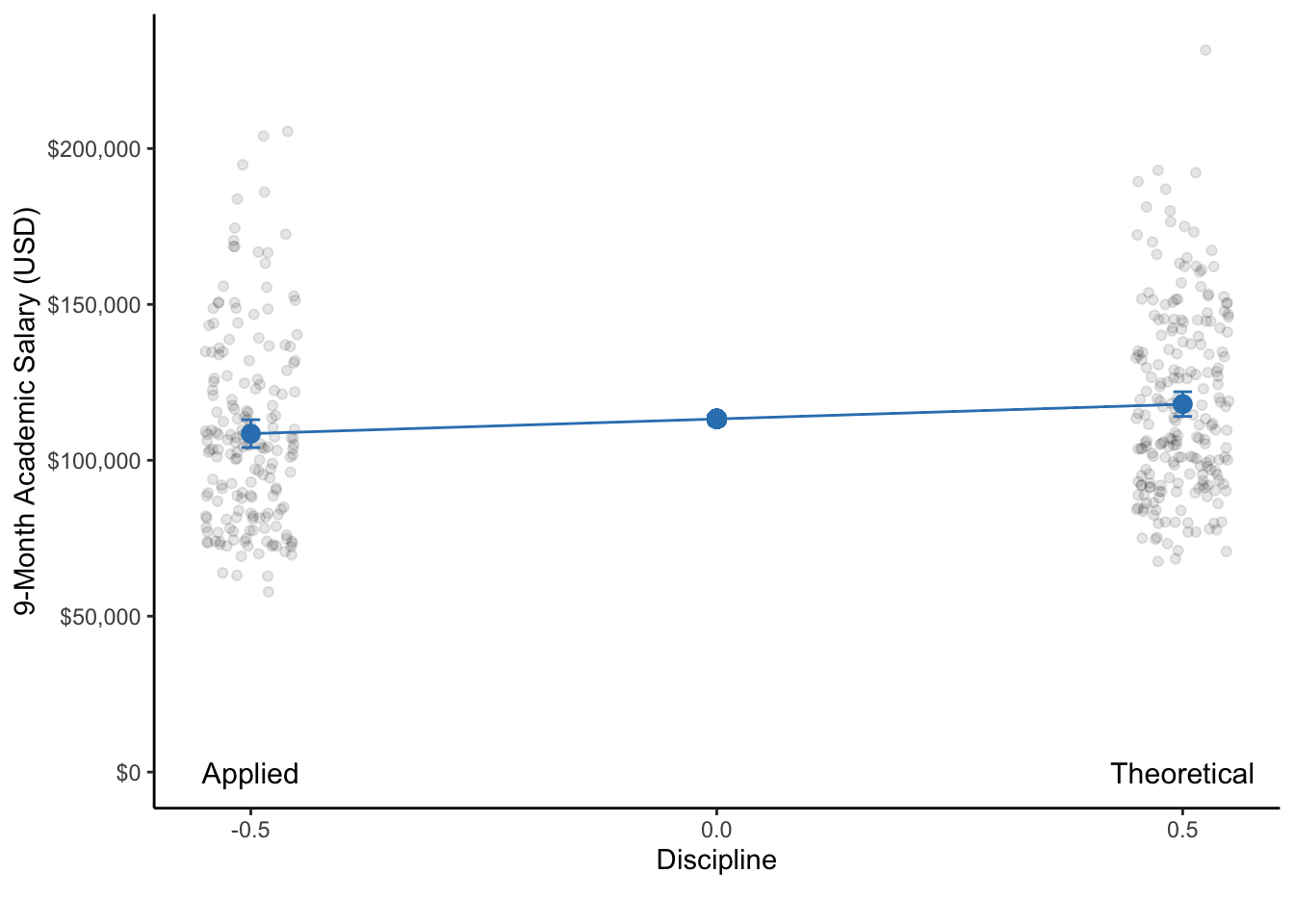 A dot plot of the 9-month academic salaries of professors that are in applied compared to theoretical disciplines. With respect to each discipline, the dot represents the mean salary and the bars represent the 95% CI.  Note: The data points of each group are actually only on a single line on the x-axis. They are only jittered (dispersed) for easier visualization of all data points.