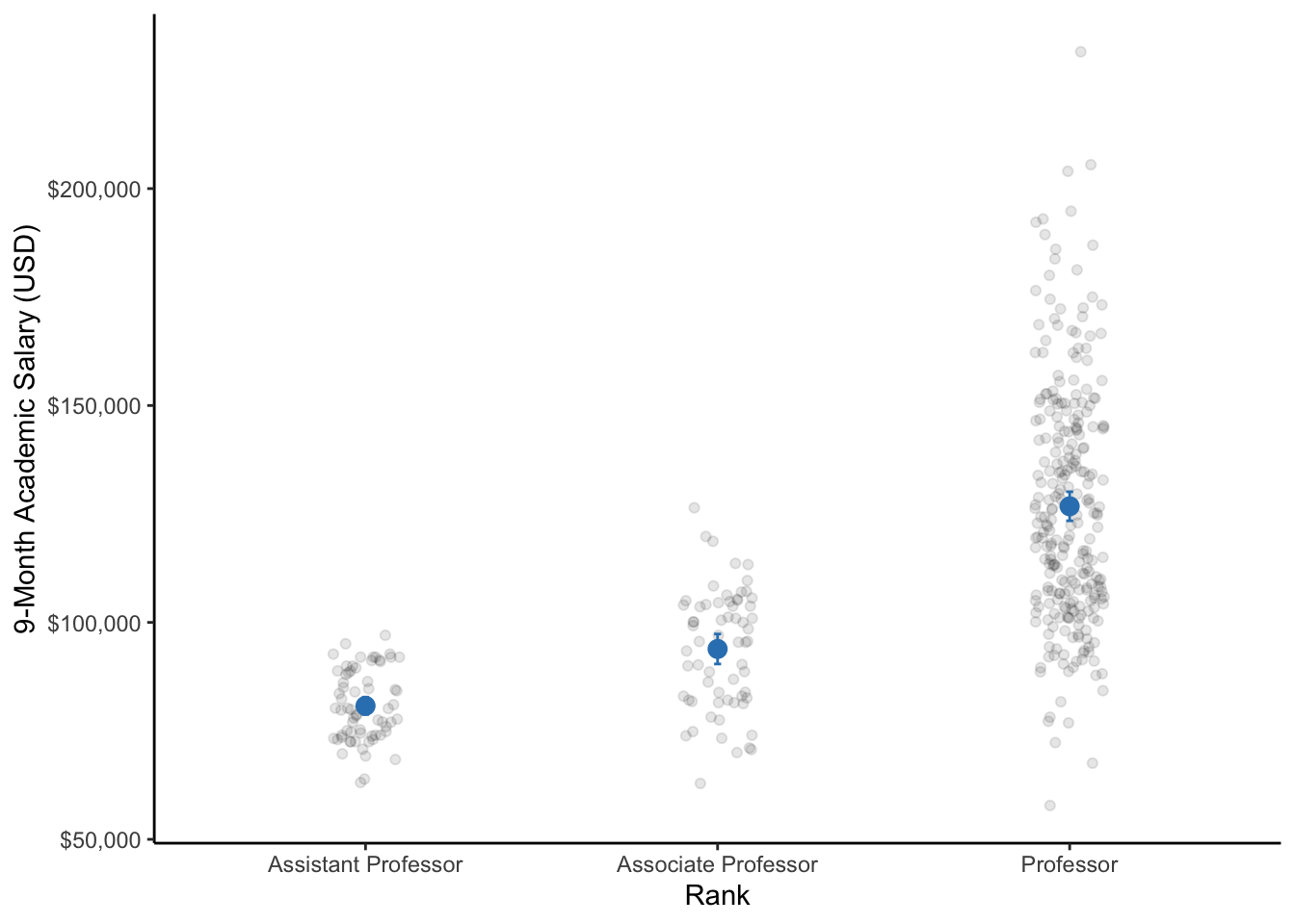 A dot plot of the 9-month academic salaries of professors by their rank within the university (i.e., assistant professor, associate professor, and professor). Respectively for each rank, the dot represents the mean salary and the bars represent the 95% CI.  Note: The data points are only jittered (dispersed) for easier visualization of all data points.